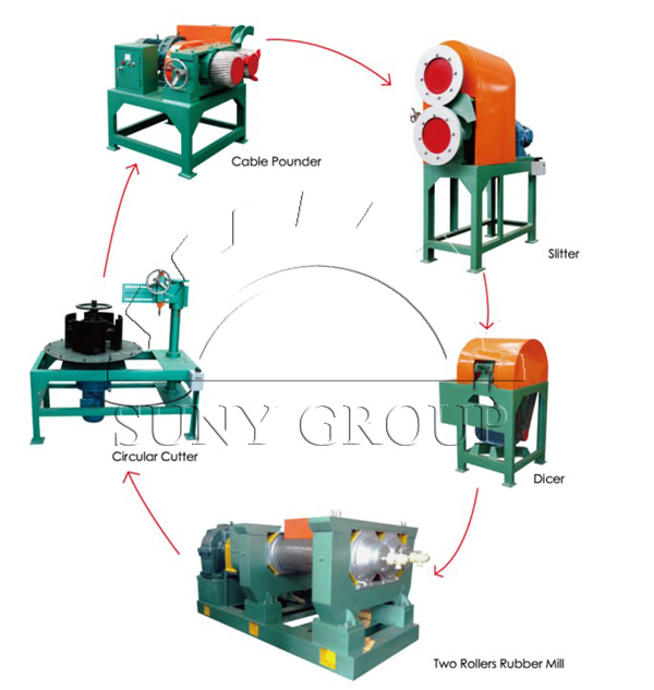 Semi-Automatic Tire Recycling Line