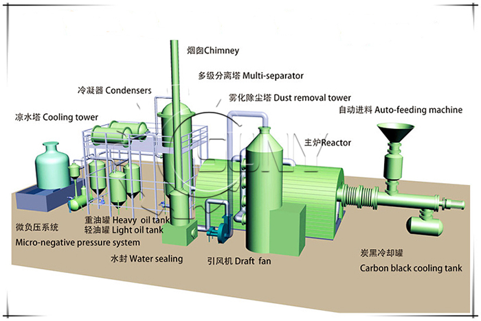 Rubber pyrolysis project 3D Renderings