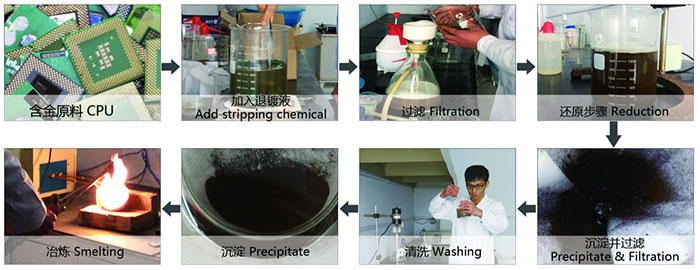 Gold Deplating Equipment Production Process