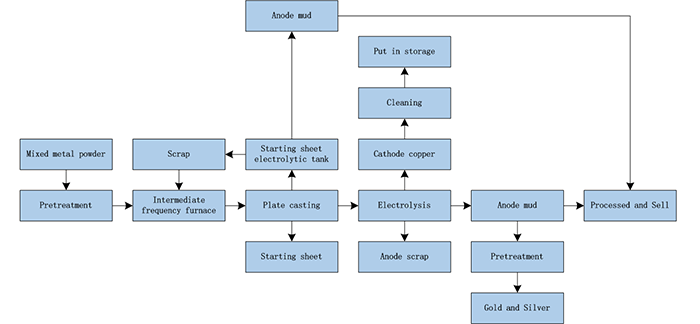 Copper Electrolysis System