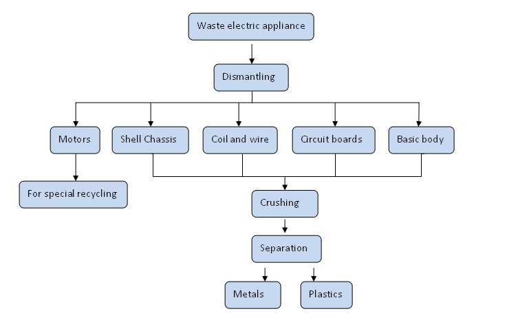 E-Waste Recycling Plant-Household Appliance