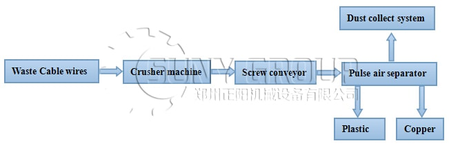 Working Process of Cable Wire Recycling Machine